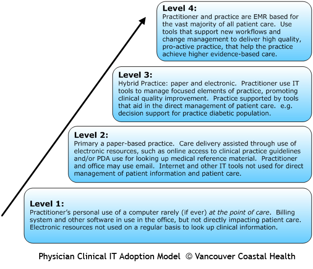 understanding the patient care system Start studying chapters 25 - 26 learn nurse indicate a good understanding of patient education number of times a patient enters the health care system.